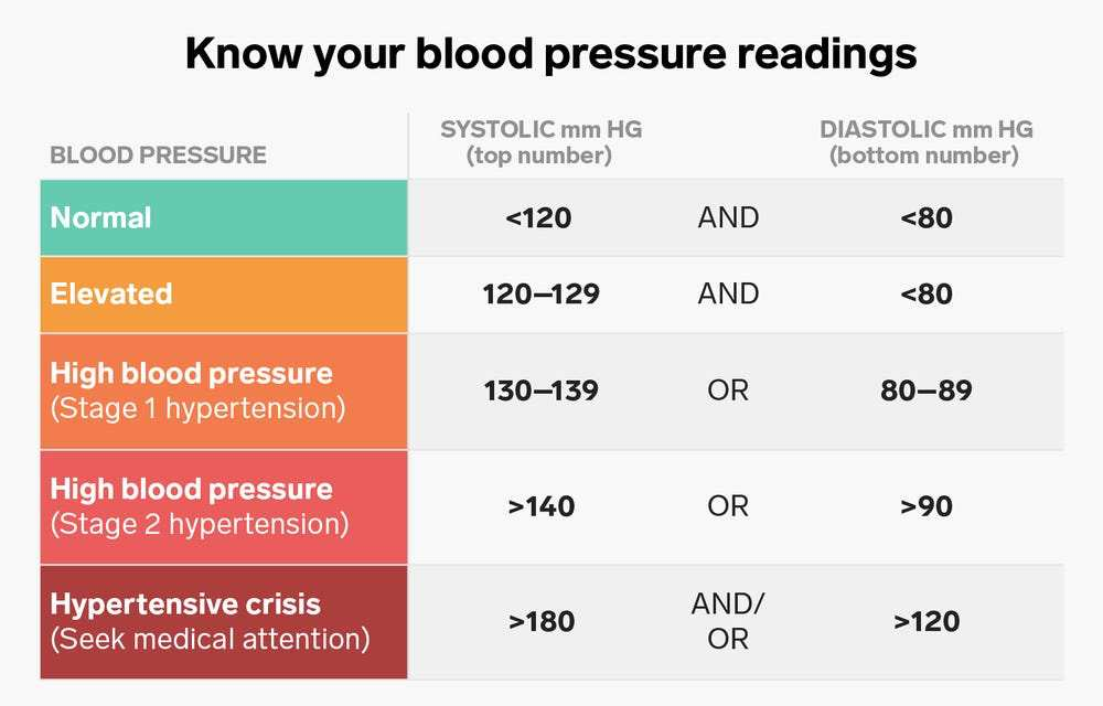 Insider How to Understand Your Blood Pressure Readings