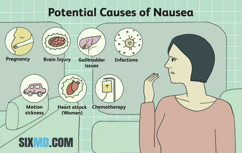 Nausea- Causes, Symptoms, Treatment